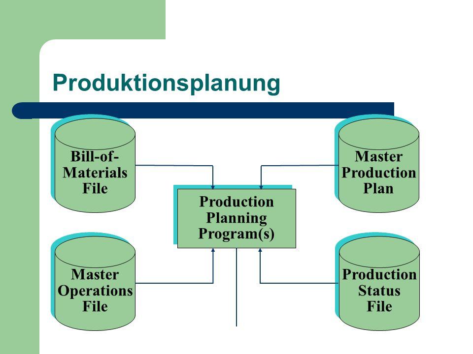 Produktionsplanung Bill-of- Materials File Bill-of- Materials File Master Production Plan Master Production Plan Master Operations File Master Operati