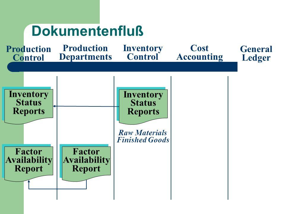 Anlagevermögen Die Anlagenverwaltung verfolgt vier Ziele: 1 Angemessene Dokumentation.