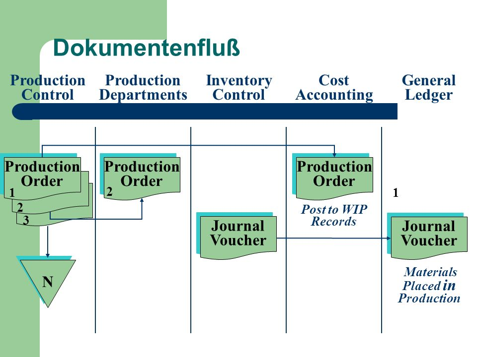 Dokumentenfluß Production Control Production Departments Inventory Control Cost Accounting General Ledger Production Order Production Order Production