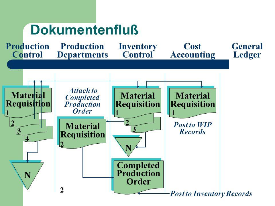 Lernziel 3 Grundlagen von CIM-Systemen