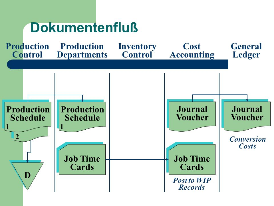 Lernziel 4 Notwendige Prozesse bei Manufacturing Resource Planning (MRP II) Systemen