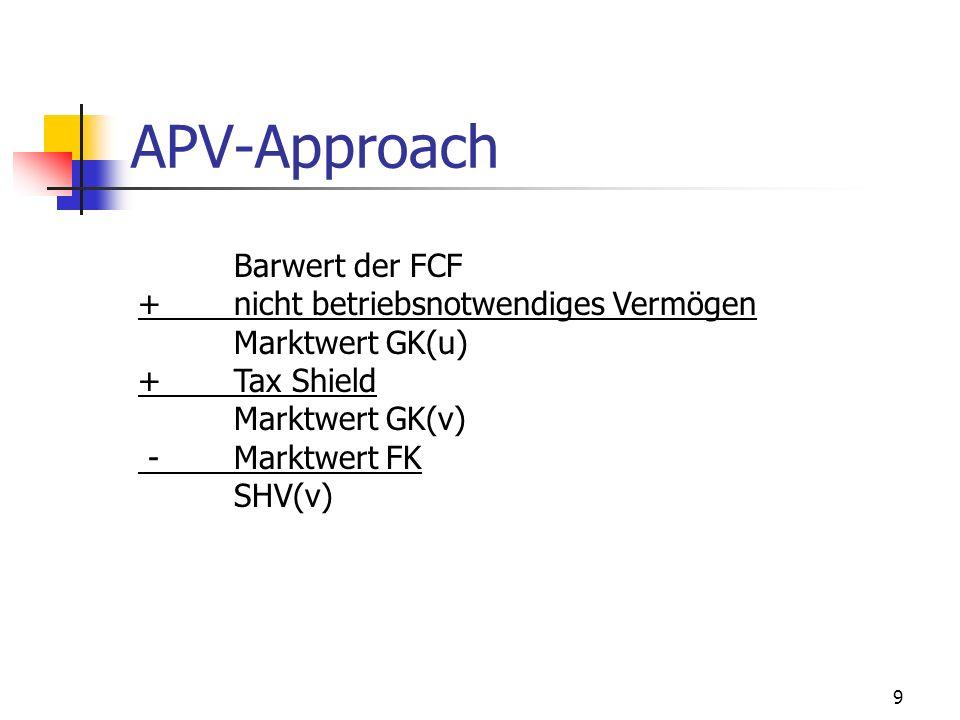 9 APV-Approach Barwert der FCF +nicht betriebsnotwendiges Vermögen Marktwert GK(u) +Tax Shield Marktwert GK(v) -Marktwert FK SHV(v)