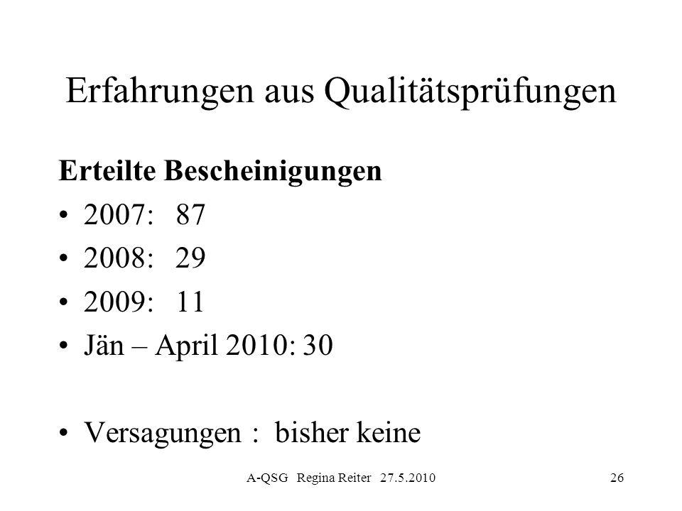 A-QSG Regina Reiter 27.5.201026 Erfahrungen aus Qualitätsprüfungen Erteilte Bescheinigungen 2007: 87 2008: 29 2009: 11 Jän – April 2010: 30 Versagunge