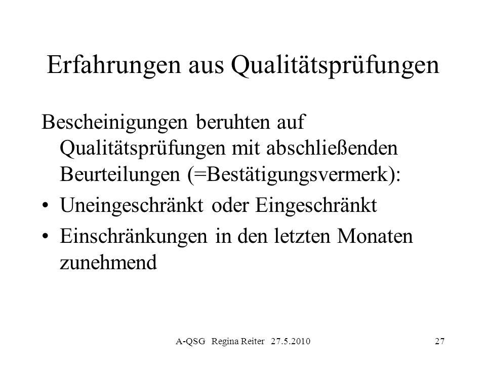 A-QSG Regina Reiter 27.5.201027 Erfahrungen aus Qualitätsprüfungen Bescheinigungen beruhten auf Qualitätsprüfungen mit abschließenden Beurteilungen (=