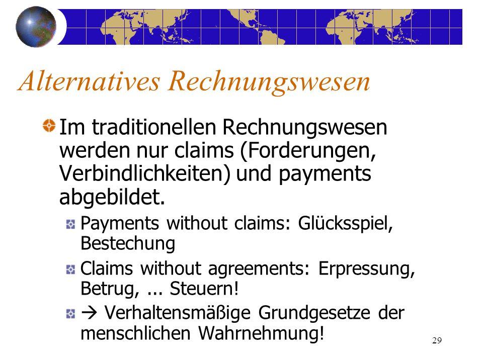 29 Im traditionellen Rechnungswesen werden nur claims (Forderungen, Verbindlichkeiten) und payments abgebildet. Payments without claims: Glücksspiel,