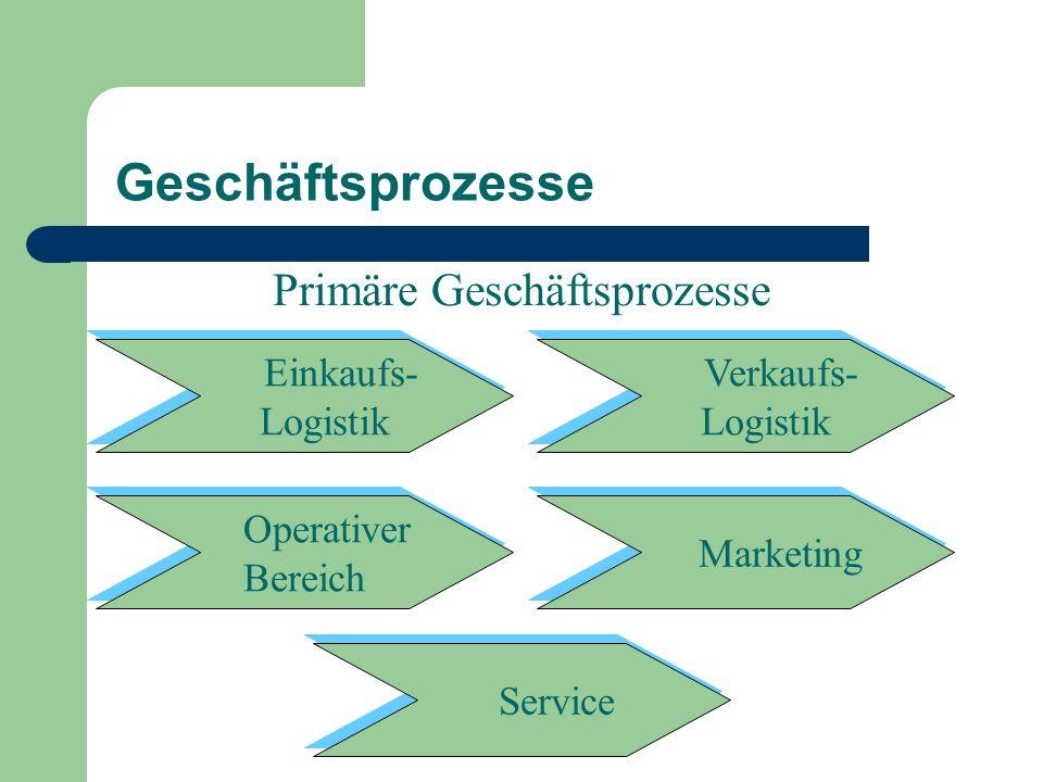 Geschäftsprozesse Einkaufs- Logistik Einkaufs- Logistik Verkaufs- Logistik Verkaufs- Logistik Operativer Bereich Operativer Bereich Marketing Service