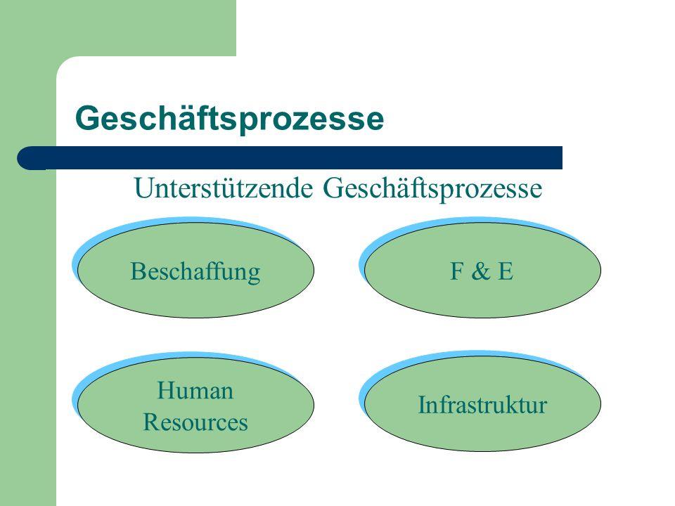 Geschäftsprozesse Unterstützende Geschäftsprozesse F & E Beschaffung Human Resources Human Resources Infrastruktur