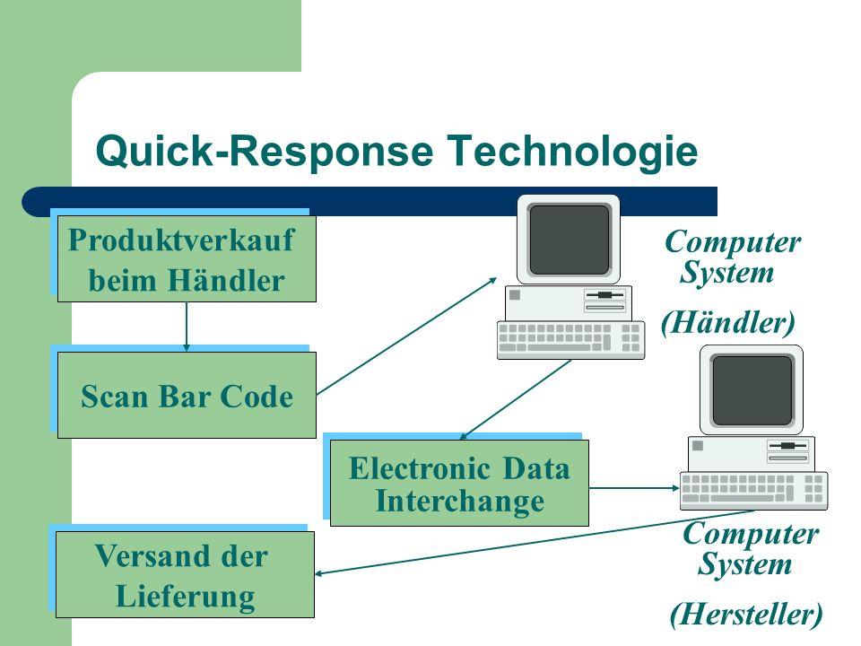 Quick-Response Technologie Electronic Data Interchange Electronic Data Interchange Versand der Lieferung Versand der Lieferung Produktverkauf beim Hän