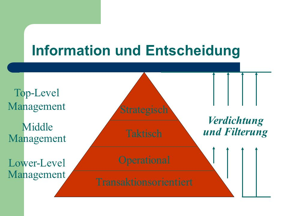 Information und Entscheidung Strategisch Taktisch Operational Transaktionsorientiert Lower-Level Management Middle Management Top-Level Management Ver