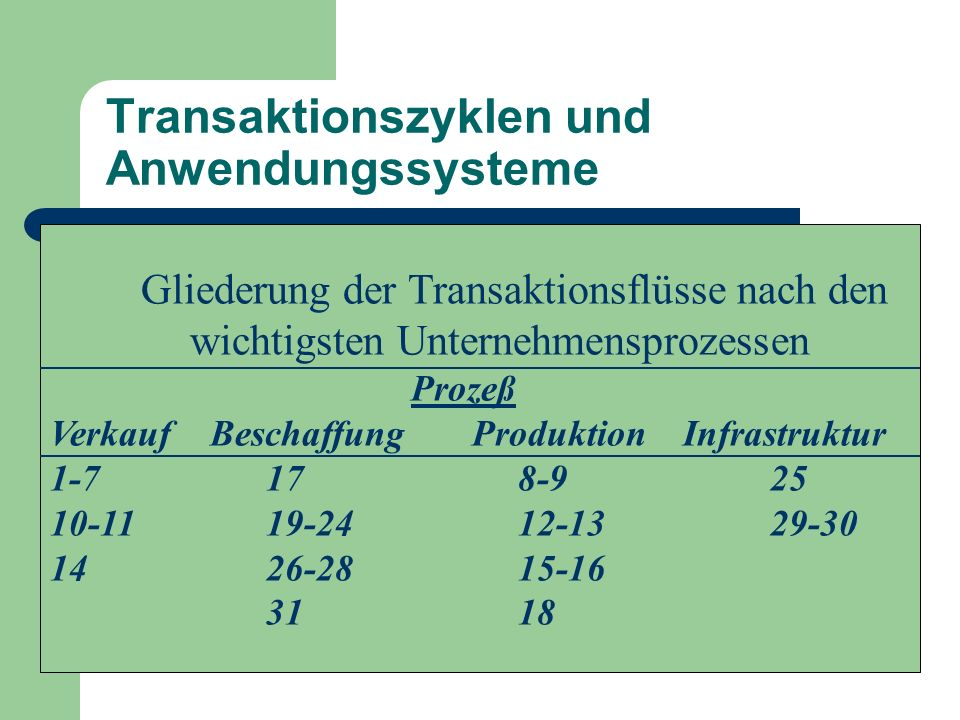 Transaktionszyklen und Anwendungssysteme Gliederung der Transaktionsflüsse nach den wichtigsten Unternehmensprozessen Prozeß Verkauf Beschaffung Produ