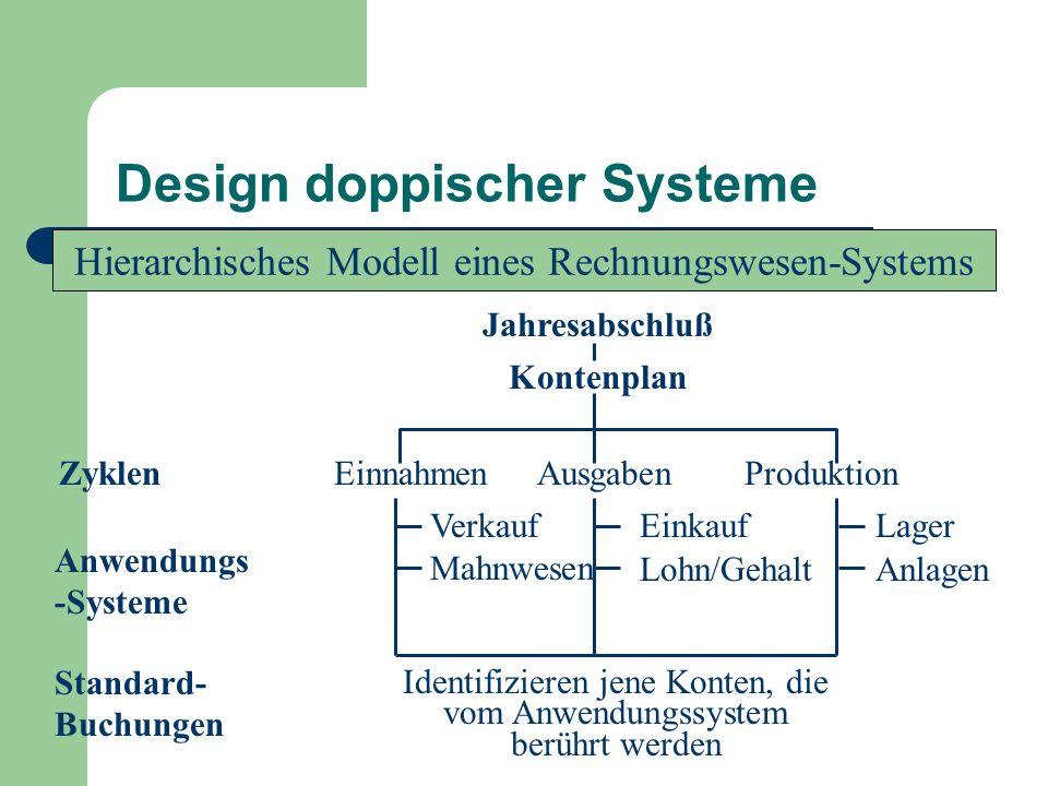 Design doppischer Systeme Hierarchisches Modell eines Rechnungswesen-Systems Jahresabschluß Kontenplan ZyklenEinnahmen Ausgaben Produktion Anwendungs