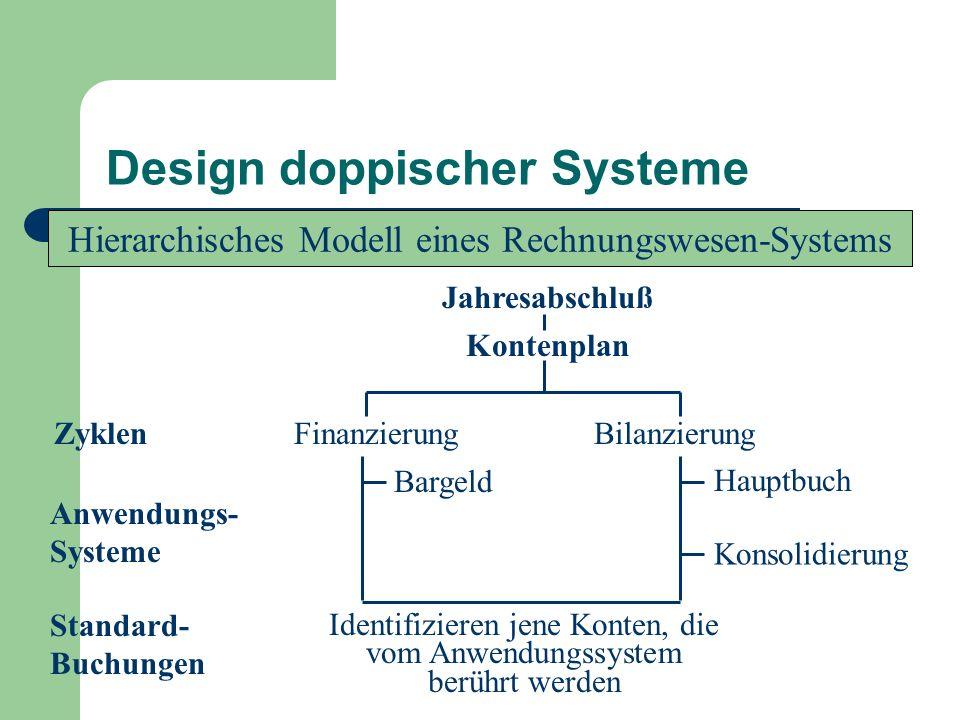 Design doppischer Systeme Hierarchisches Modell eines Rechnungswesen-Systems Jahresabschluß Kontenplan Zyklen FinanzierungBilanzierung Anwendungs- Sys