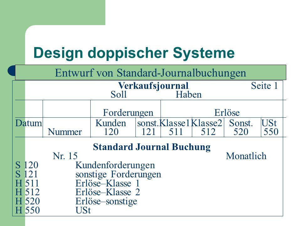 Design doppischer Systeme Entwurf von Standard-Journalbuchungen Verkaufsjournal Seite 1 Soll Haben Forderungen Erlöse Datum Kunden sonst.Klasse1Klasse