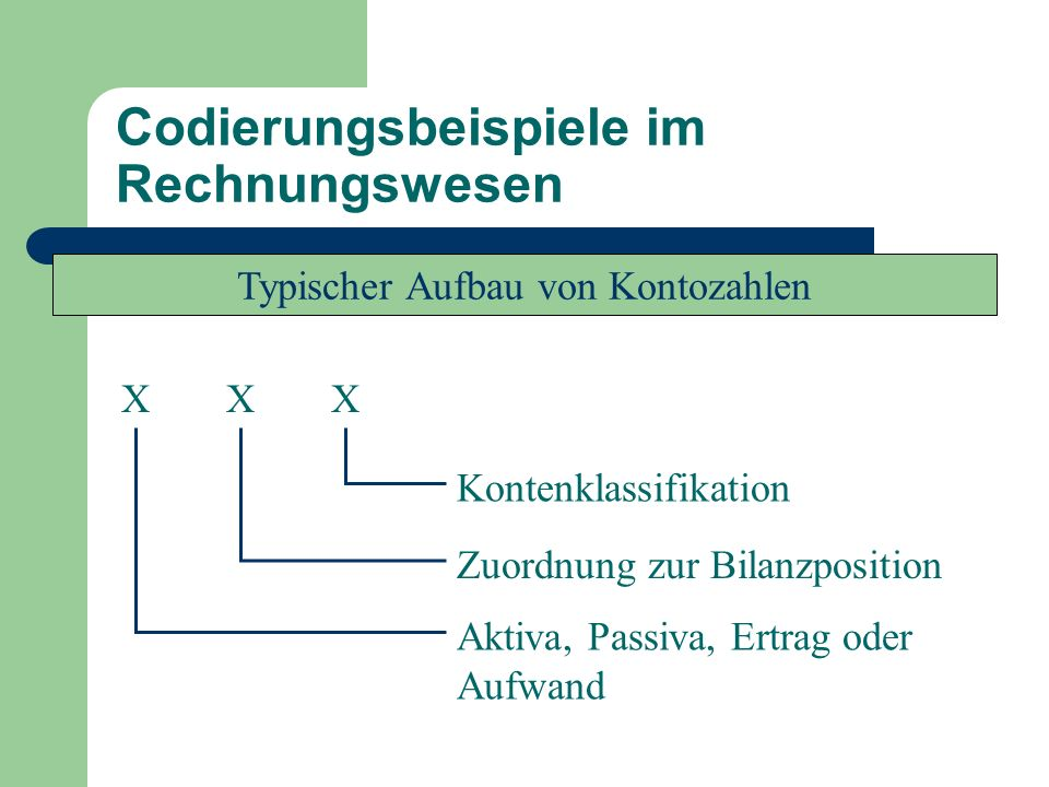 Codierungsbeispiele im Rechnungswesen X Kontenklassifikation Aktiva, Passiva, Ertrag oder Aufwand Zuordnung zur Bilanzposition Typischer Aufbau von Ko
