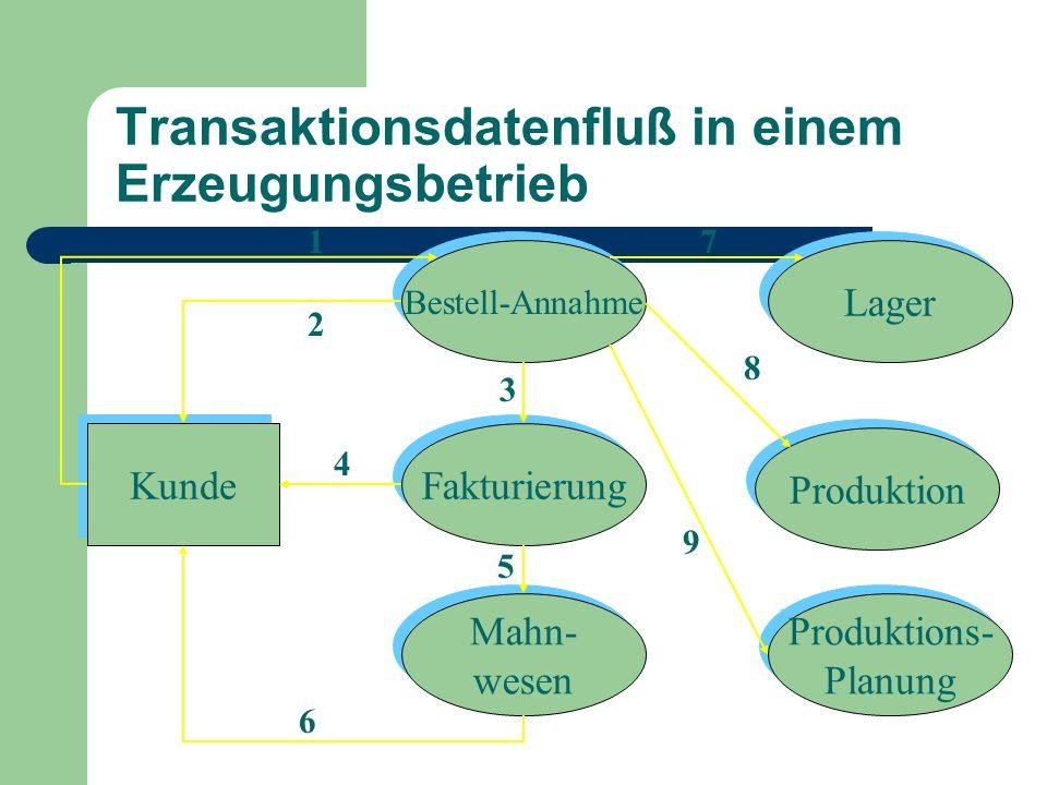 Kunde Fakturierung Versand Lager Produktion Produktions- Planung Produktions- Planung 1411 12 10 Transaktionsdatenfluß in einem Erzeugungsbetrieb 13 15 16