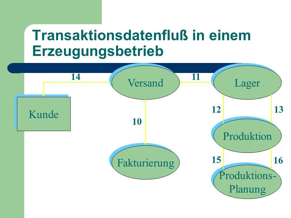 Kunde Fakturierung Versand Lager Produktion Produktions- Planung Produktions- Planung 1411 12 10 Transaktionsdatenfluß in einem Erzeugungsbetrieb 13 1