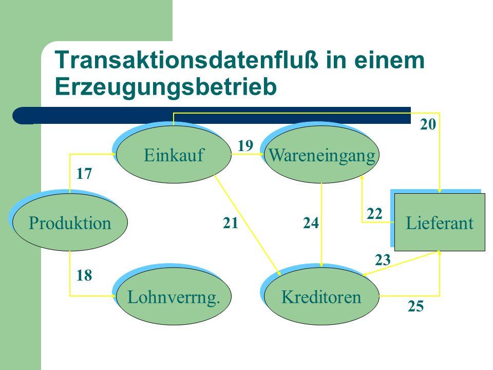 Elemente eines Geschäftsprozeßsystems Belege Kassa- Eingangs- journal Kassa- Ausgangs- Journal Grundbuch Einkaufs- Journal Verkaufs- Journal