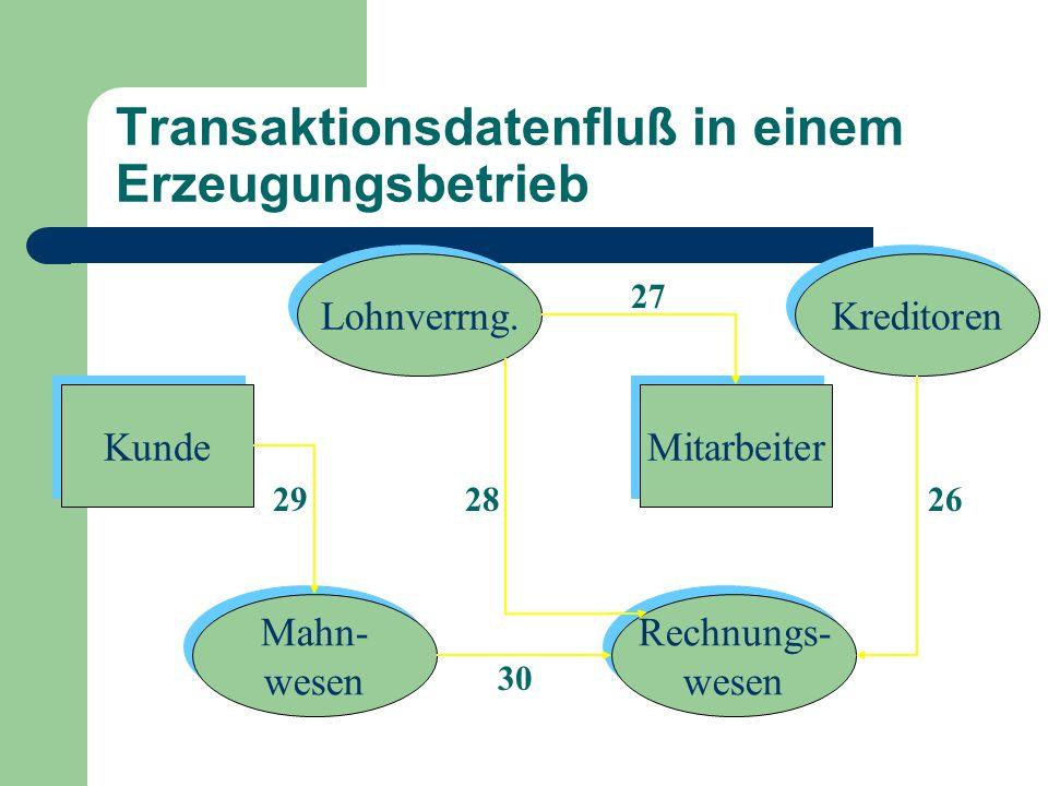 Design doppischer Systeme Als fünfter Zyklus (wenngleich nicht Transaktionszyklus): Der Abschlußzyklus erfaßt keine Transaktionen mit Agenten außerhalb der Unternehmung.