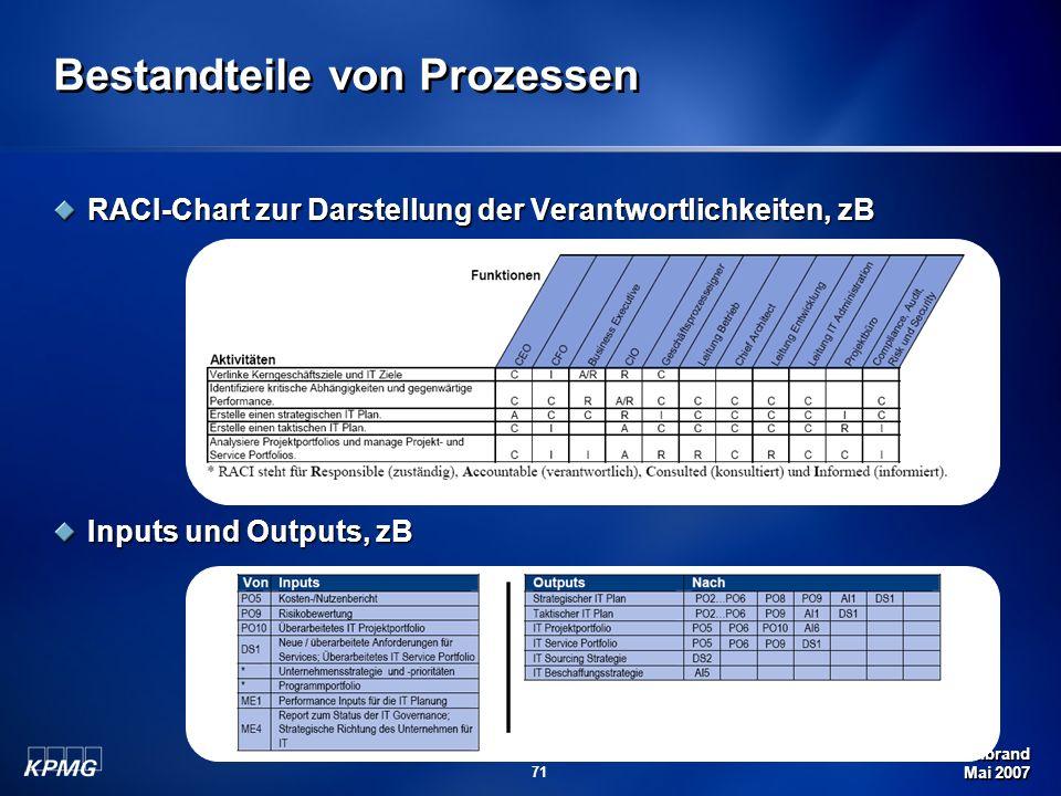 Michael Schirmbrand Mai 2007 71 Bestandteile von Prozessen RACI-Chart zur Darstellung der Verantwortlichkeiten, zB Inputs und Outputs, zB