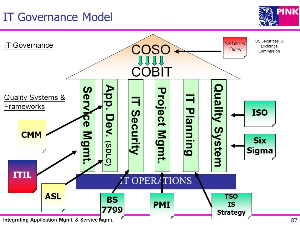 Integrating Application Mgmt. & Service Mgmt. 87 COBIT IT OPERATIONS IT Governance Quality Systems & Frameworks Service Mgmt. App. Dev. (SDLC) Project