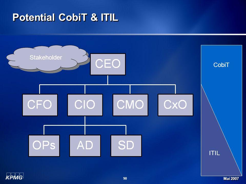 Michael Schirmbrand Mai 2007 90 Potential CobiT & ITIL Stakeholder CobiT ITIL
