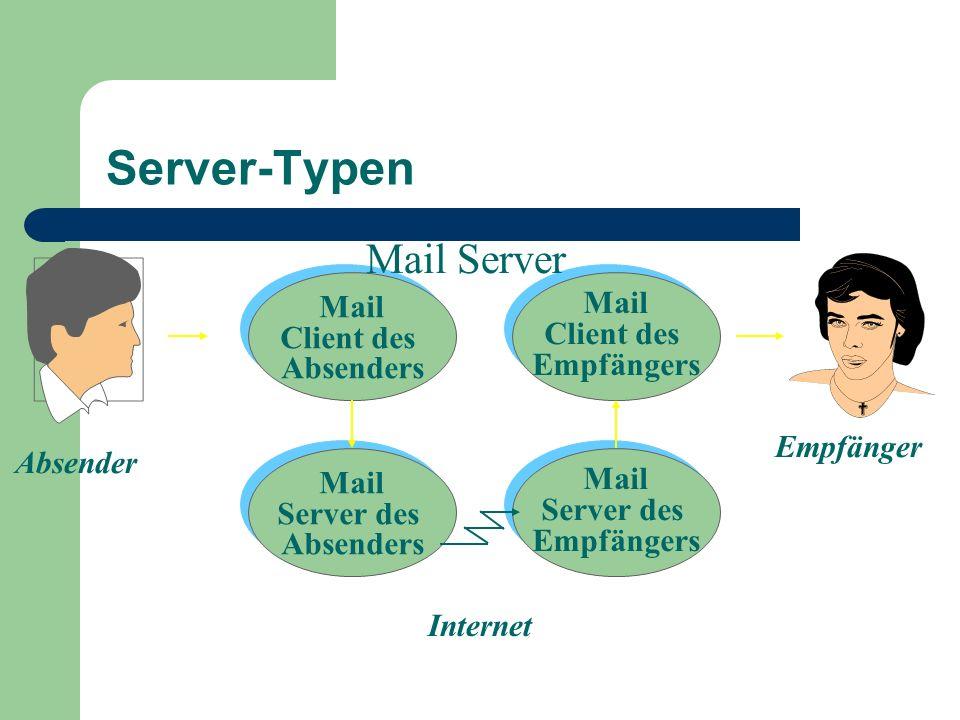 Server-Typen Mail Client des Empfängers Mail Client des Empfängers Mail Server des Empfängers Mail Server des Empfängers Mail Client des Absenders Mai
