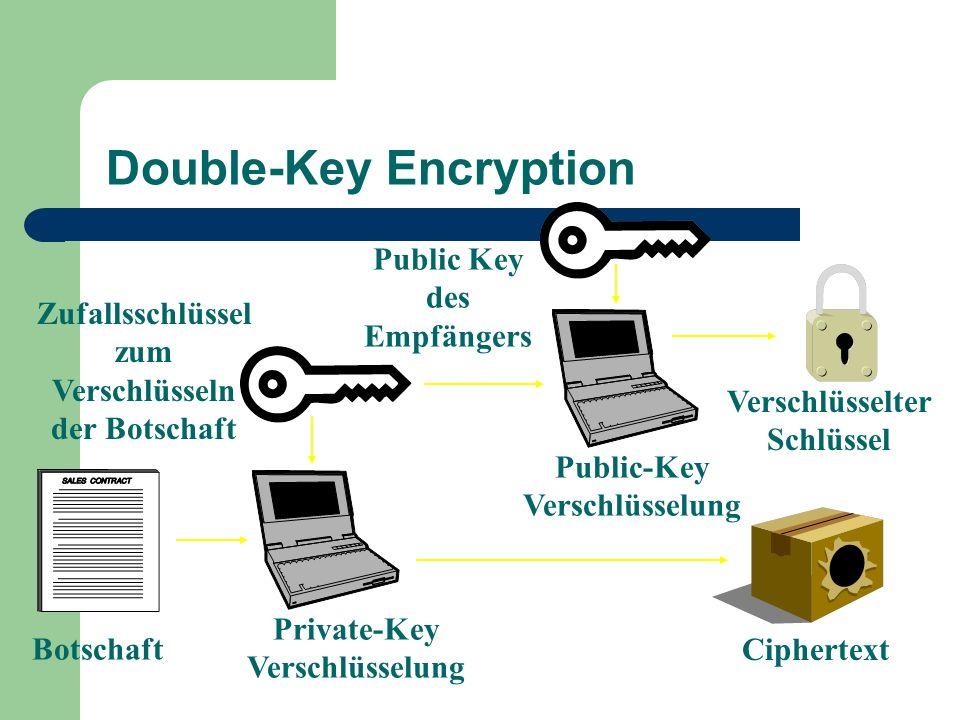 Double-Key Encryption Private-Key Verschlüsselung Public-Key Verschlüsselung Public Key des Empfängers Botschaft Ciphertext Verschlüsselter Schlüssel
