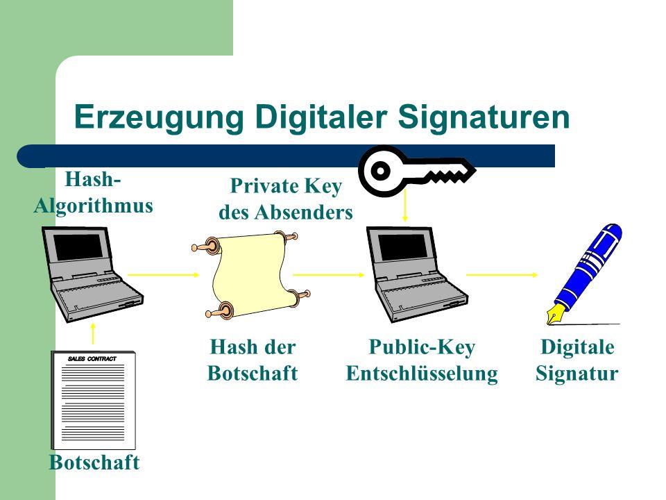 Erzeugung Digitaler Signaturen Private Key des Absenders Hash- Algorithmus Digitale Signatur Public-Key Entschlüsselung Hash der Botschaft Botschaft