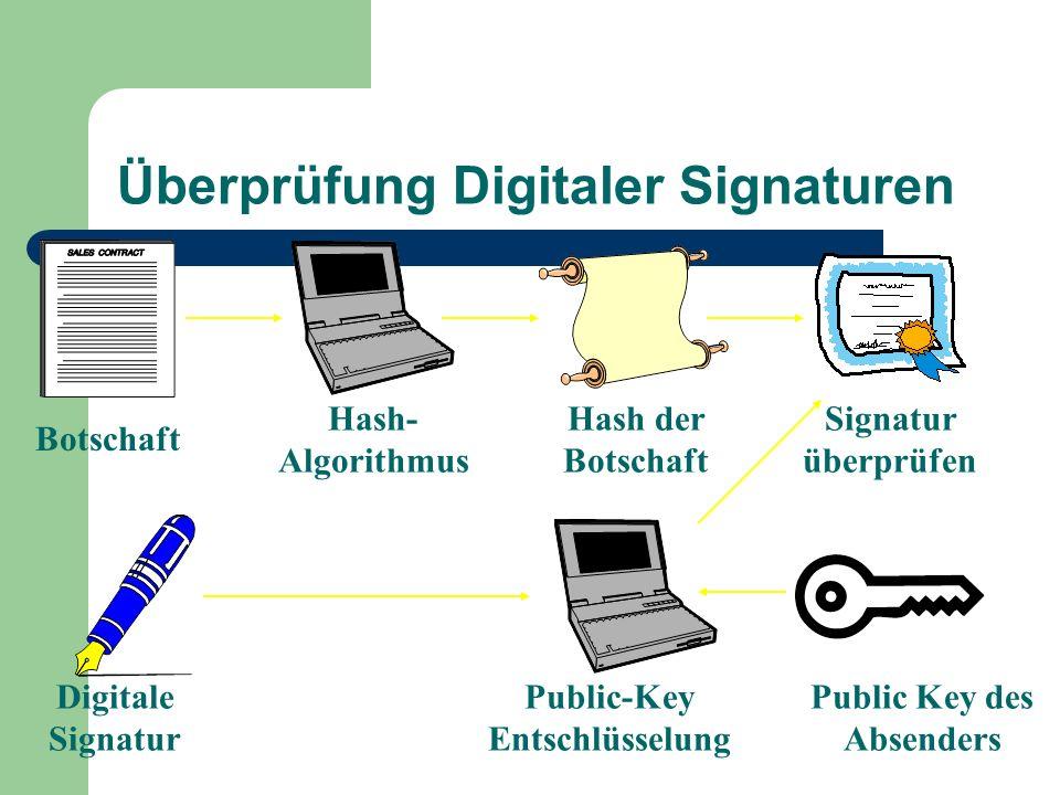 Überprüfung Digitaler Signaturen Botschaft Hash- Algorithmus Hash der Botschaft Signatur überprüfen Digitale Signatur Public-Key Entschlüsselung Publi
