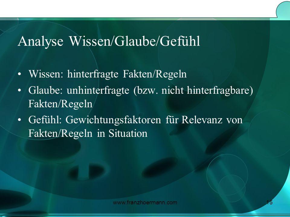 www.franzhoermann.com15 Analyse Wissen/Glaube/Gefühl Wissen: hinterfragte Fakten/Regeln Glaube: unhinterfragte (bzw. nicht hinterfragbare) Fakten/Rege