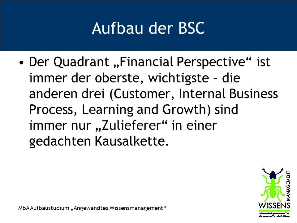 MBA Aufbaustudium Angewandtes Wissensmanagement Aufbau der BSC Der Quadrant Financial Perspective ist immer der oberste, wichtigste – die anderen drei (Customer, Internal Business Process, Learning and Growth) sind immer nur Zulieferer in einer gedachten Kausalkette.