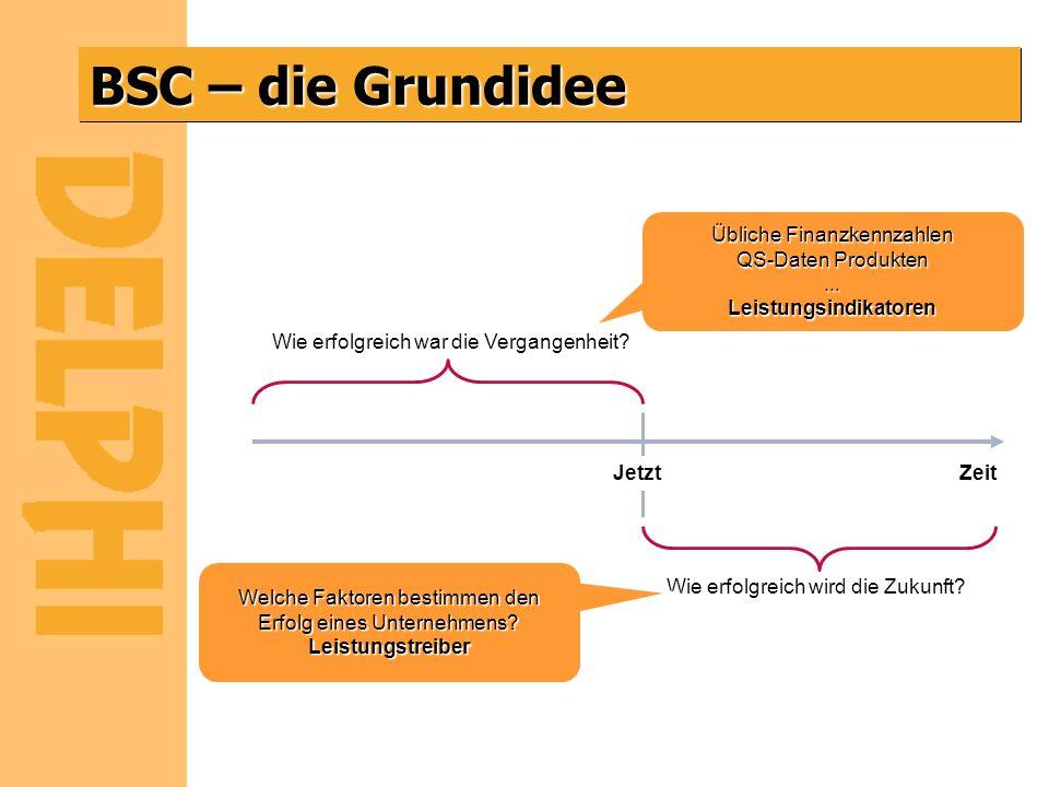 BSC – die Grundidee Zeit Wie erfolgreich war die Vergangenheit? Wie erfolgreich wird die Zukunft? Jetzt Übliche Finanzkennzahlen QS-Daten Produkten...