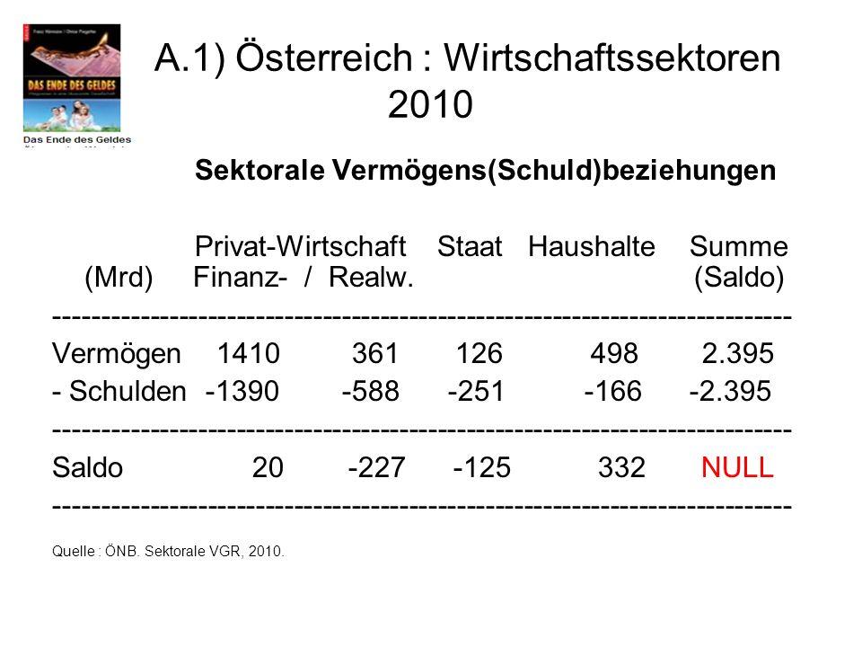 A.1) Österreich : Wirtschaftssektoren 2010 Sektorale Vermögens(Schuld)beziehungen Privat-Wirtschaft Staat Haushalte Summe (Mrd) Finanz- / Realw. (Sald