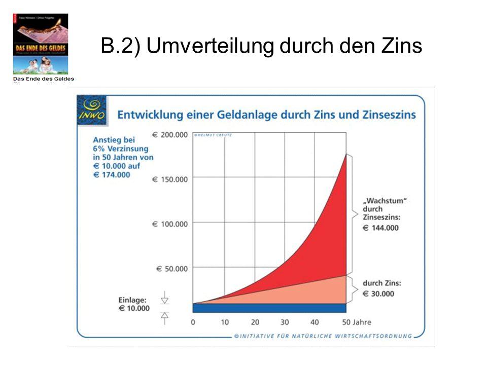 B.2) Umverteilung durch den Zins