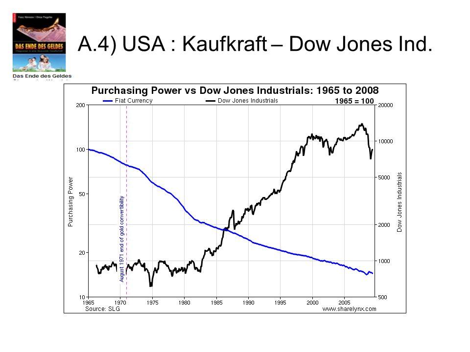 A.4) USA : Kaufkraft – Dow Jones Ind.