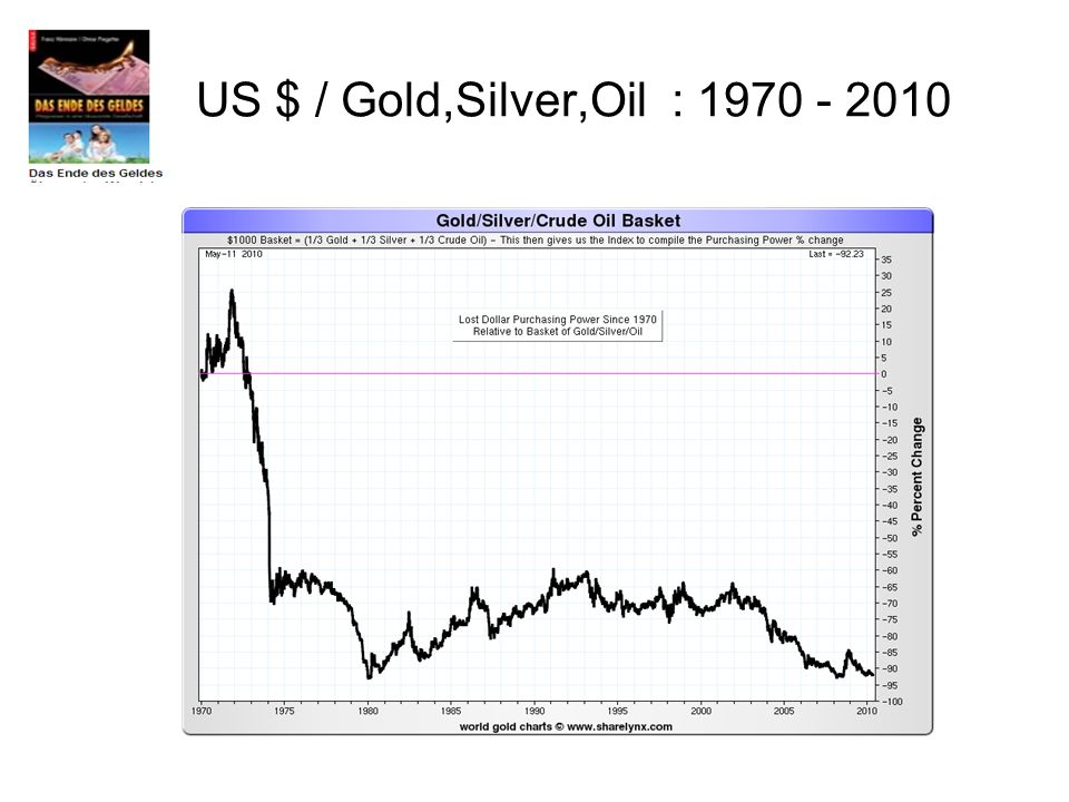 US $ / Gold,Silver,Oil : 1970 - 2010