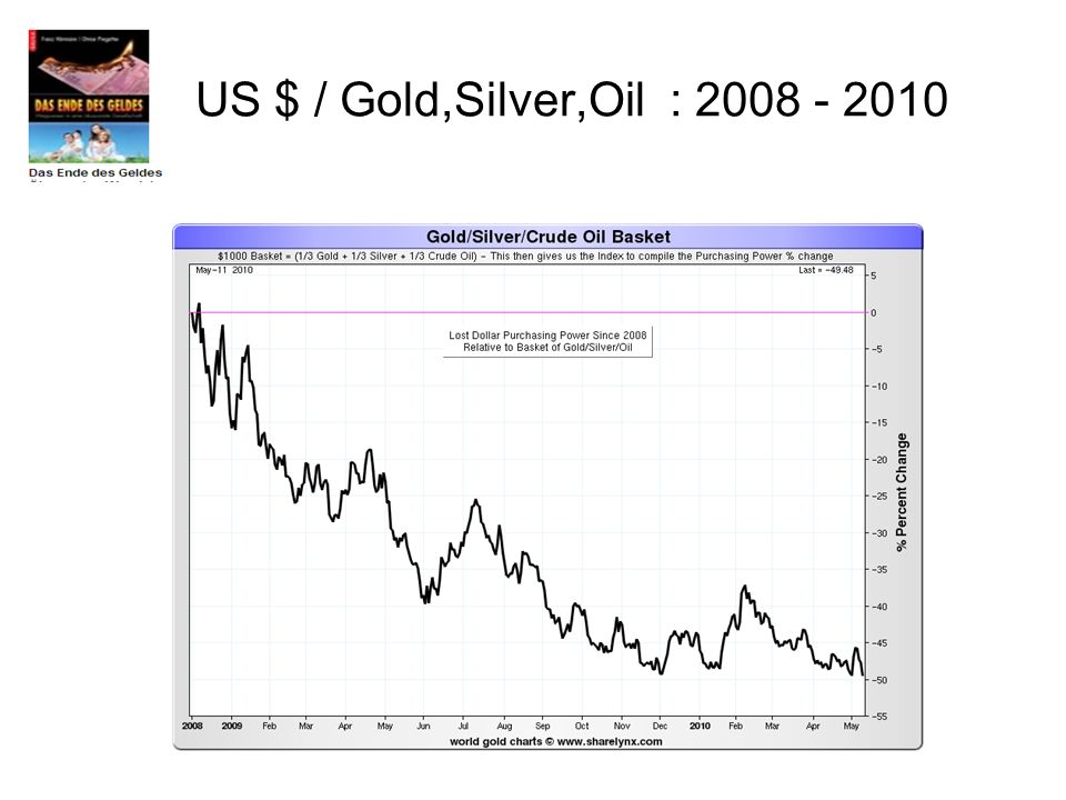 US $ / Gold,Silver,Oil : 2008 - 2010
