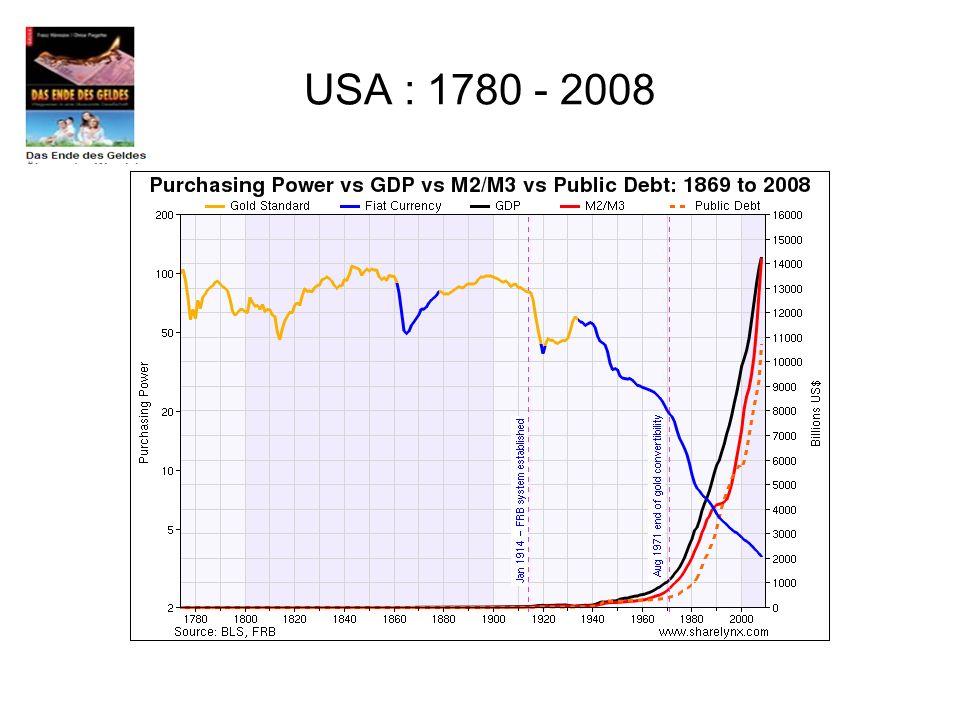 USA : 1780 - 2008