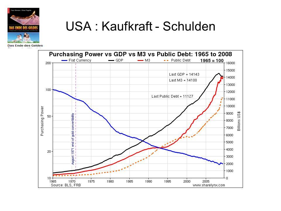 USA : Kaufkraft - Schulden