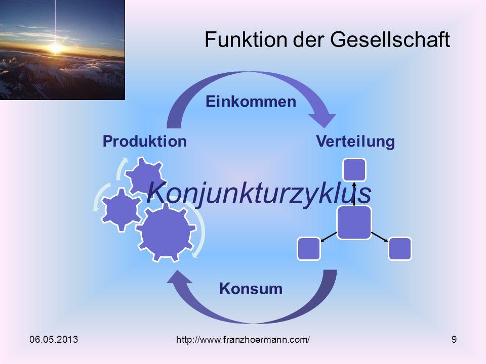 Funktion der Gesellschaft 06.05.2013http://www.franzhoermann.com/9 Verteilung Produktion Einkommen Konsum Konjunkturzyklus