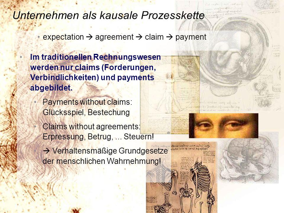 http://www.franzhoermann.com Unternehmen als kausale Prozesskette expectation agreement claim payment Im traditionellen Rechnungswesen werden nur claims (Forderungen, Verbindlichkeiten) und payments abgebildet.