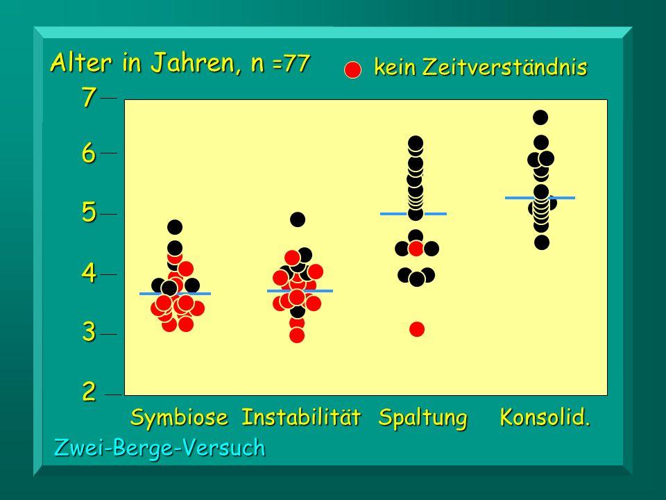 2 3 4 5 6 7 Alter in Jahren, n =77 SymbioseInstabilitätSpaltungKonsolid.