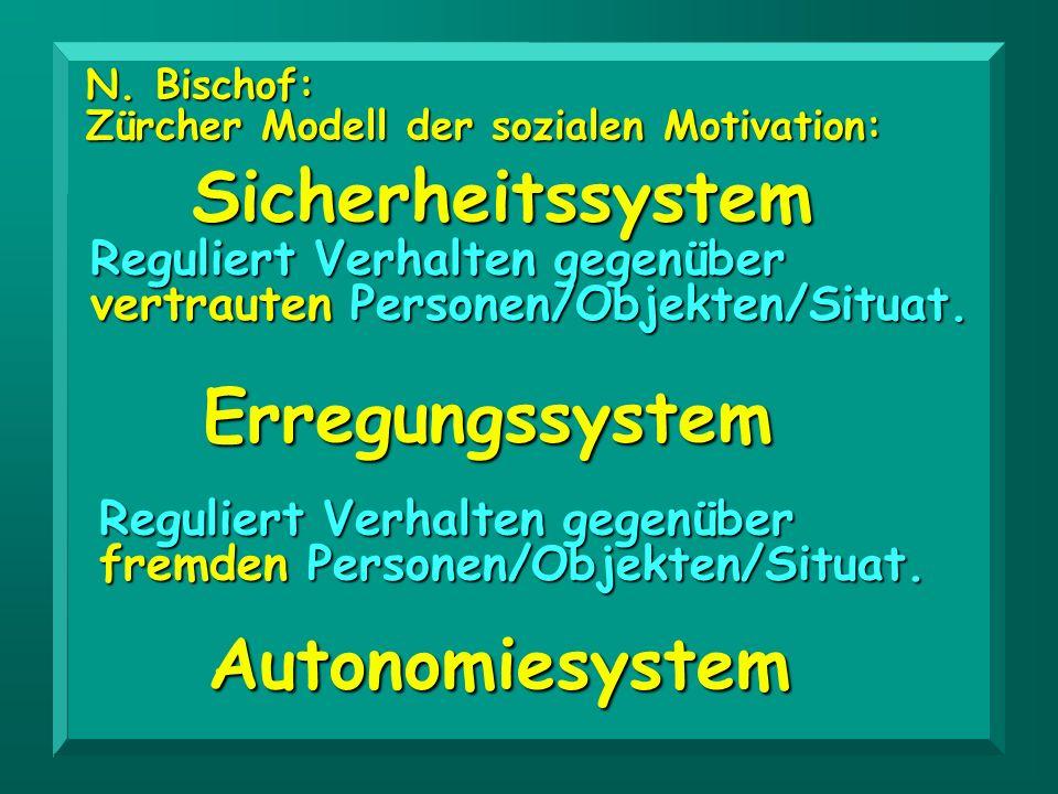 Sicherheitssystem Reguliert Verhalten gegenüber vertrauten Personen/Objekten/Situat. N. Bischof: Zürcher Modell der sozialen Motivation: Erregungssyst