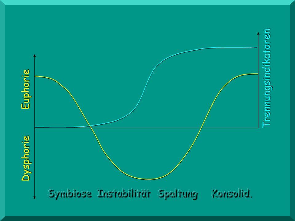 Dysphorie Euphorie Trennungsindikatoren