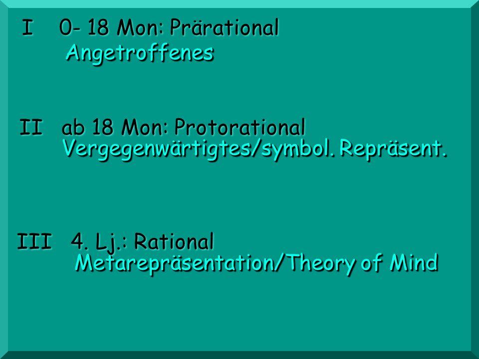 II ab 18 Mon: Protorational III 4. Lj.: Rational I 0- 18 Mon: Prärational AngetroffenesAngetroffenes Vergegenwärtigtes/symbol. Repräsent. Metarepräsen