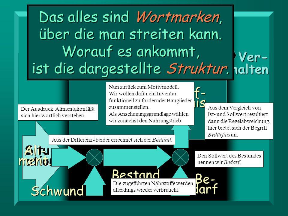 Orga- nismus Ver-halten Situ-ation Bestand Schwund Ali-ment.