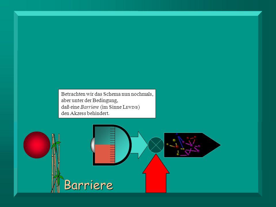 Barriere Betrachten wir das Schema nun nochmals, aber unter der Bedingung, daß eine Barriere (im Sinne L EWIN s) den Akzess behindert.