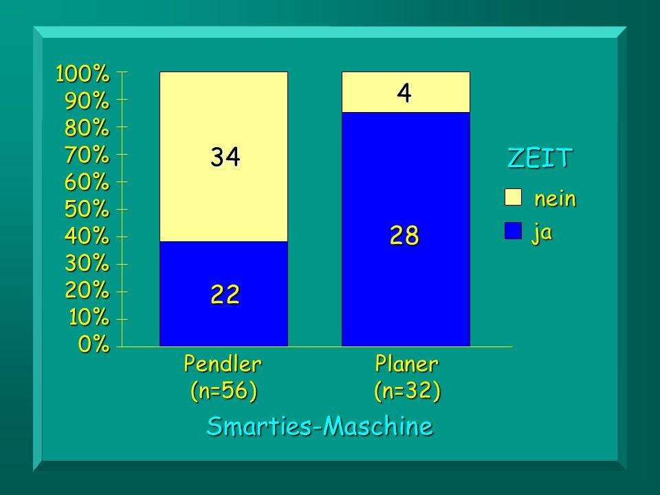 34 22 Planer(n=32) ZEITneinja Smarties-MaschinePendler(n=56) 28 4 0% 10% 20% 30% 40% 50% 60% 70% 80% 90%100%