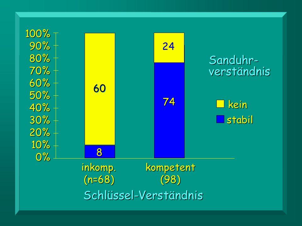 Sanduhr- verständnis kein stabilSchlüssel-Verständnis 0% 10% 20% 30% 40% 50% 60% 70% 80% 90%100% kompetent(98)inkomp.(n=68) 60 8 74 24