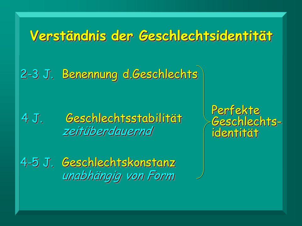 Verständnis der Geschlechtsidentität Benennung d.Geschlechts 2-3 J. GeschlechtsstabilitätGeschlechtsstabilität 4 J. zeitüberdauerndzeitüberdauernd Ges